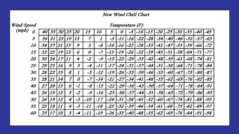 new-wind-chill-chart-2